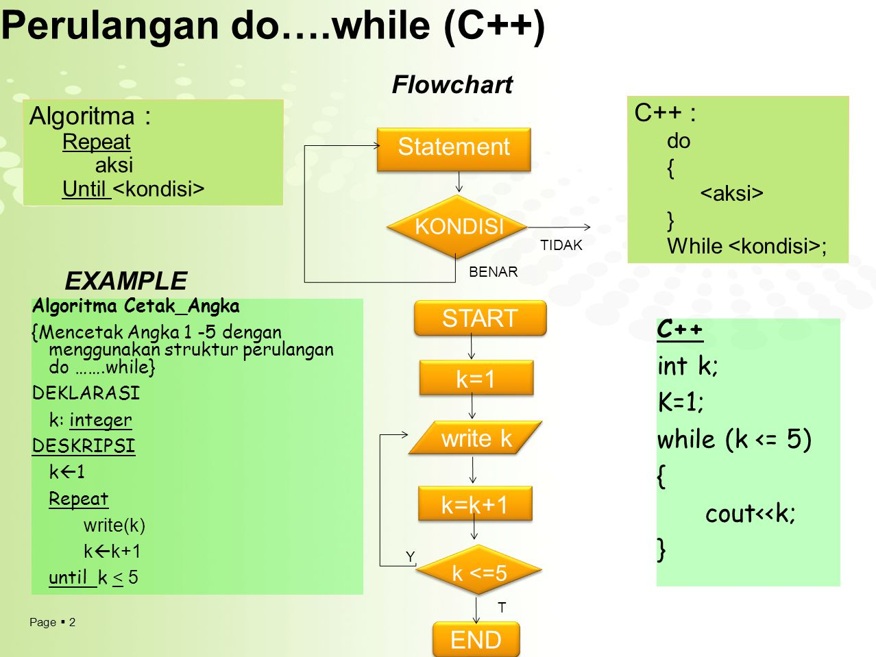 Page  2 Perulangan do….while (C++) Algoritma : Repeat aksi Until C++ : do { } While ; Flowchart KONDISI BENAR TIDAK Statement EXAMPLE Algoritma Cetak_Angka {Mencetak Angka 1 -5 dengan menggunakan struktur perulangan do …….while} DEKLARASI k: integer DESKRIPSI k  1 Repeat write(k) k  k+1 until k < 5 k <=5 k=k+1 START write k END Y C++ int k; K=1; while (k <= 5) { cout<<k; } T k=1