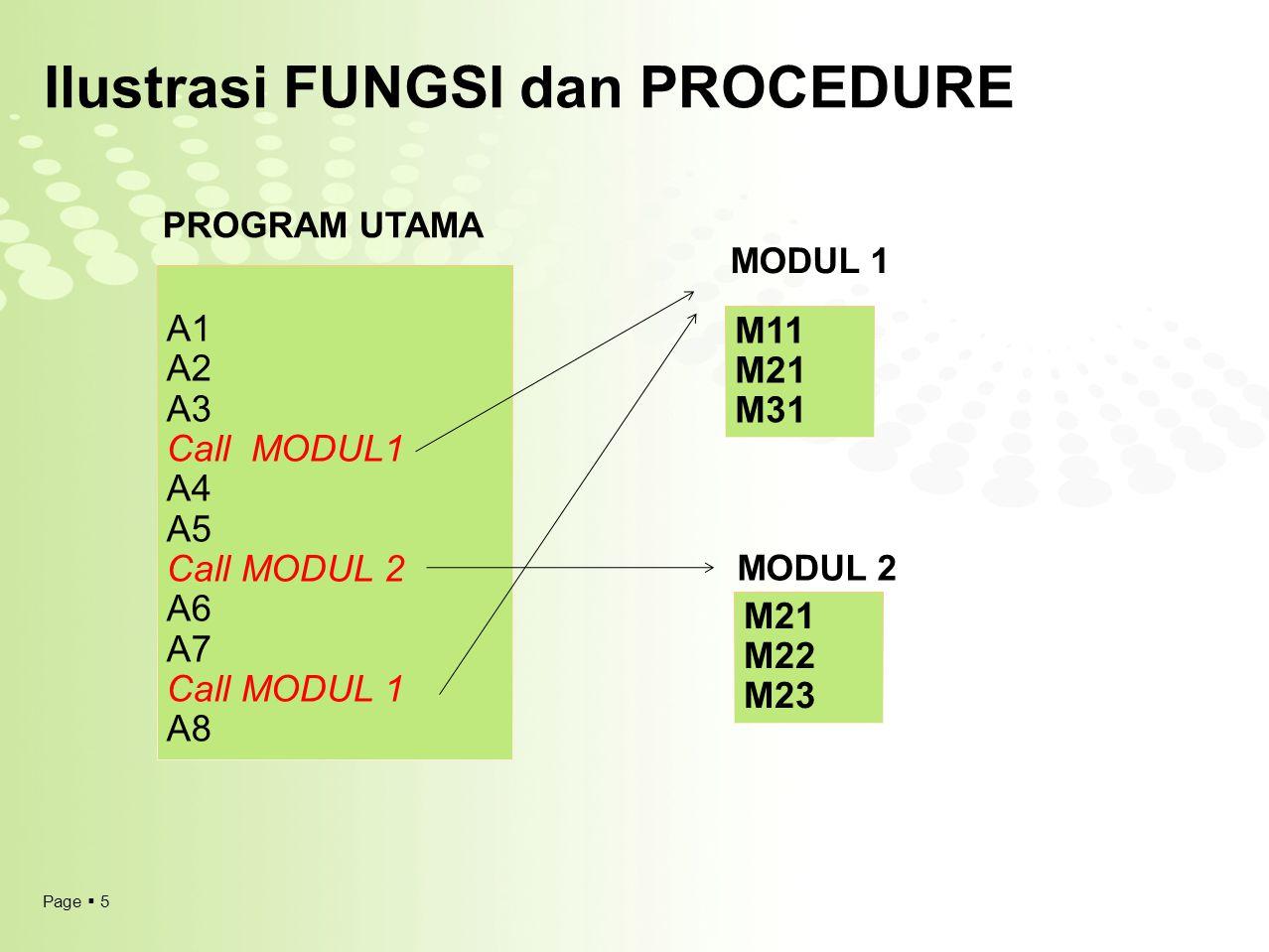 Page  5 Ilustrasi FUNGSI dan PROCEDURE A1 A2 A3 Call MODUL1 A4 A5 Call MODUL 2 A6 A7 Call MODUL 1 A8 M11 M21 M31 M21 M22 M23 PROGRAM UTAMA MODUL 1 MO