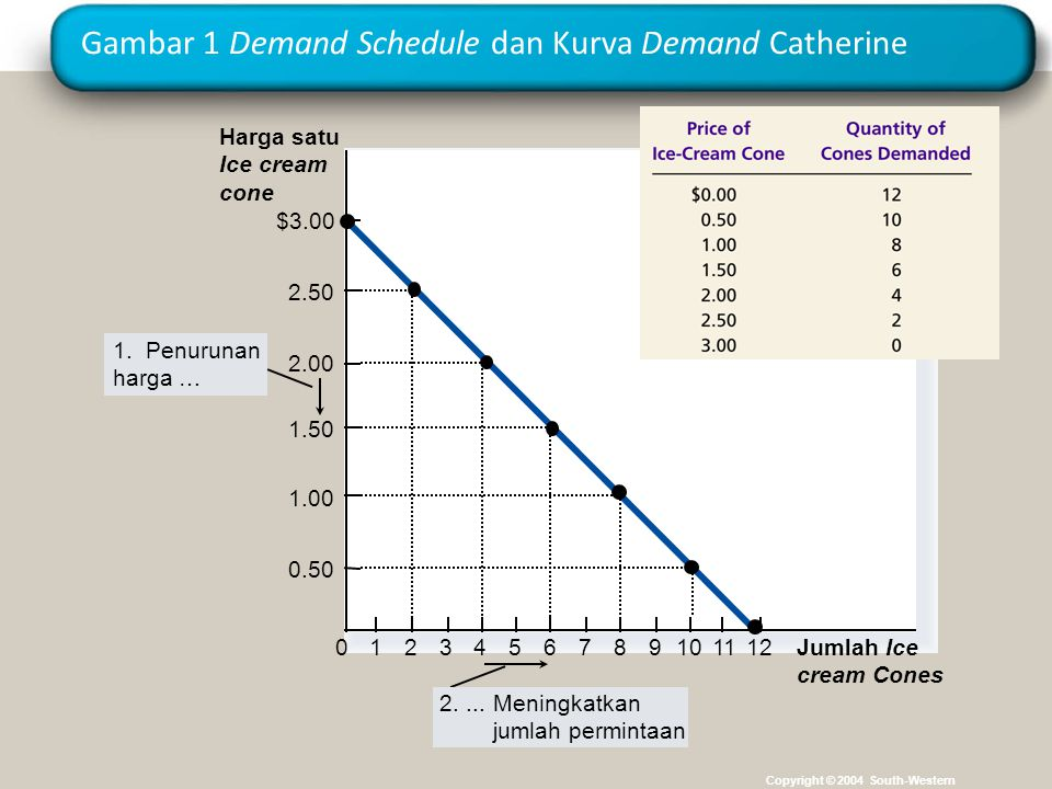 Gambar 1 Demand Schedule dan Kurva Demand Catherine Copyright © 2004 South-Western Harga satu Ice cream cone 0 2.50 2.00 1.50 1.00 0.50 1234567891011 Jumlah Ice cream Cones $3.00 12 1.