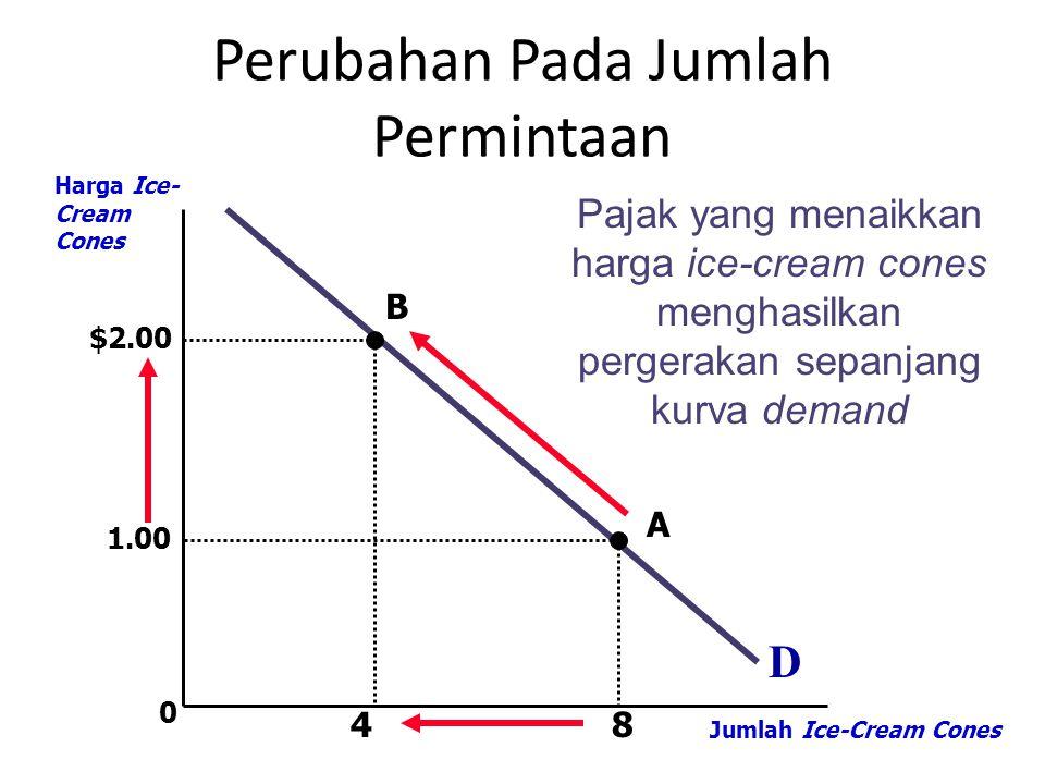 0 D Harga Ice- Cream Cones Jumlah Ice-Cream Cones Pajak yang menaikkan harga ice-cream cones menghasilkan pergerakan sepanjang kurva demand A B 8 1.00 $2.00 4 Perubahan Pada Jumlah Permintaan