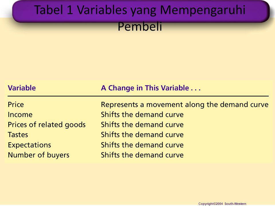 Tabel 1 Variables yang Mempengaruhi Pembeli Copyright©2004 South-Western