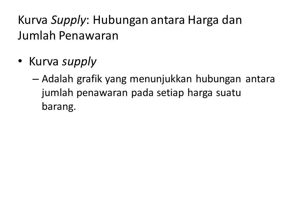 Kurva Supply: Hubungan antara Harga dan Jumlah Penawaran Kurva supply – Adalah grafik yang menunjukkan hubungan antara jumlah penawaran pada setiap harga suatu barang.