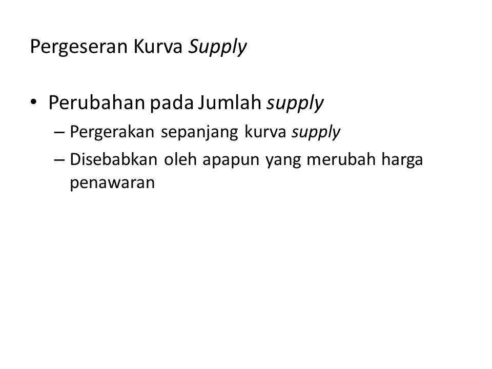 Pergeseran Kurva Supply Perubahan pada Jumlah supply – Pergerakan sepanjang kurva supply – Disebabkan oleh apapun yang merubah harga penawaran