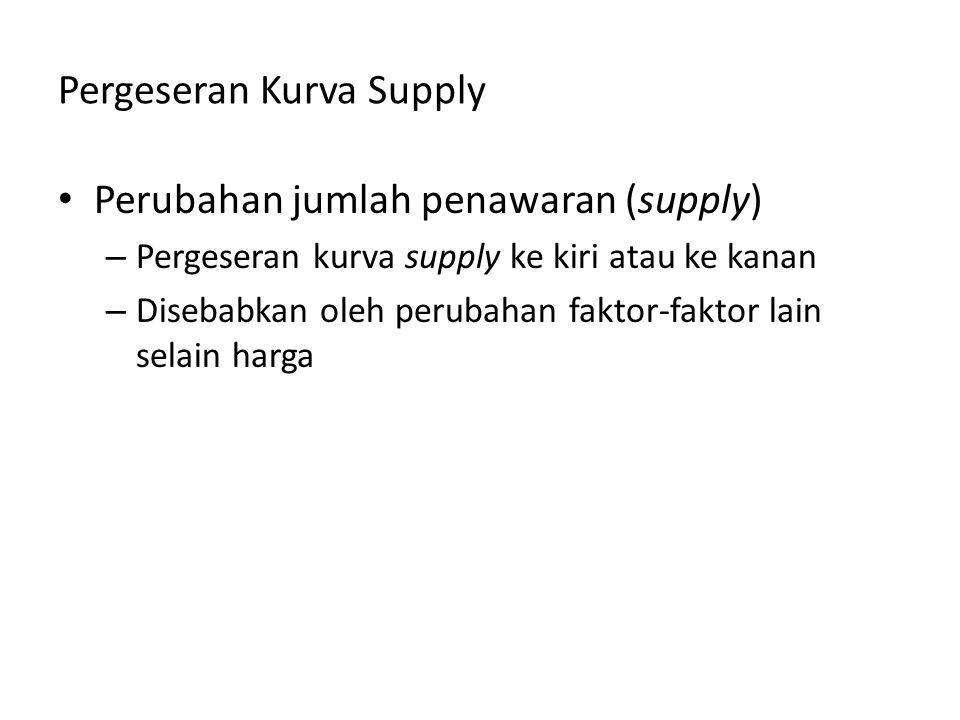 Pergeseran Kurva Supply Perubahan jumlah penawaran (supply) – Pergeseran kurva supply ke kiri atau ke kanan – Disebabkan oleh perubahan faktor-faktor lain selain harga