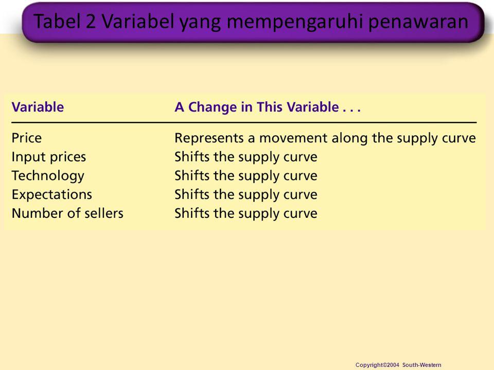 Tabel 2 Variabel yang mempengaruhi penawaran Copyright©2004 South-Western