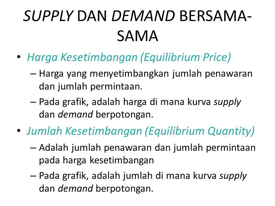 SUPPLY DAN DEMAND BERSAMA- SAMA Harga Kesetimbangan (Equilibrium Price) – Harga yang menyetimbangkan jumlah penawaran dan jumlah permintaan.