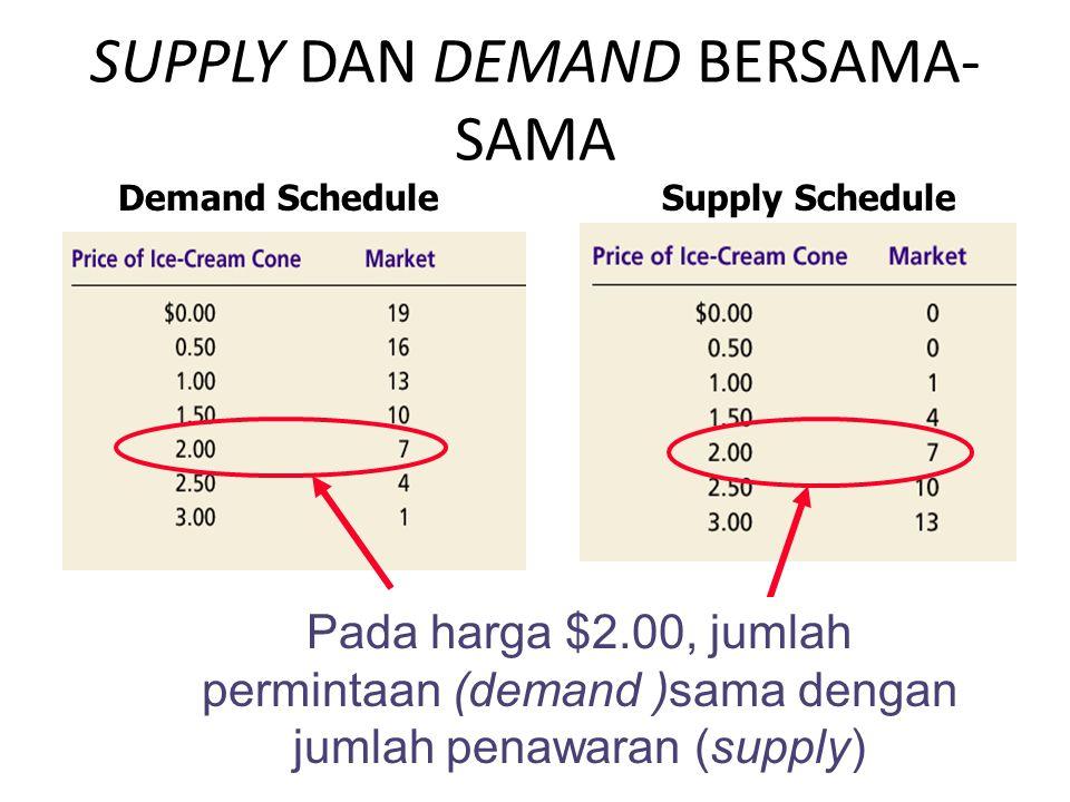Pada harga $2.00, jumlah permintaan (demand )sama dengan jumlah penawaran (supply) SUPPLY DAN DEMAND BERSAMA- SAMA Demand ScheduleSupply Schedule