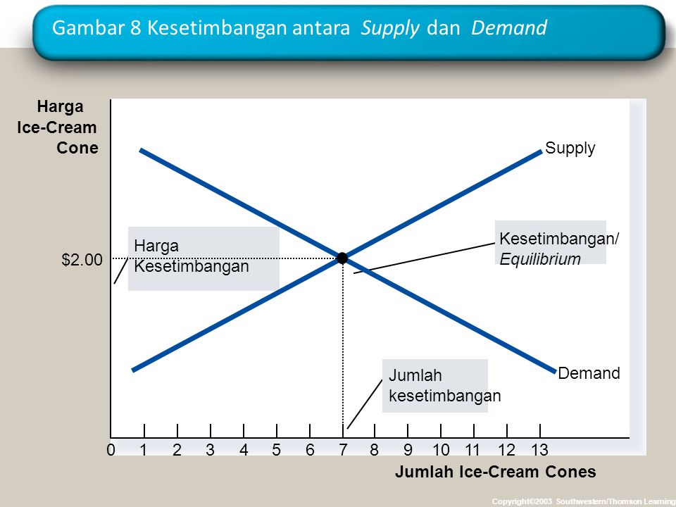 Gambar 8 Kesetimbangan antara Supply dan Demand Copyright©2003 Southwestern/Thomson Learning Harga Ice-Cream Cone 0123456789101112 Jumlah Ice-Cream Cones 13 Jumlah kesetimbangan Harga Kesetimbangan Kesetimbangan/ Equilibrium Supply Demand $2.00