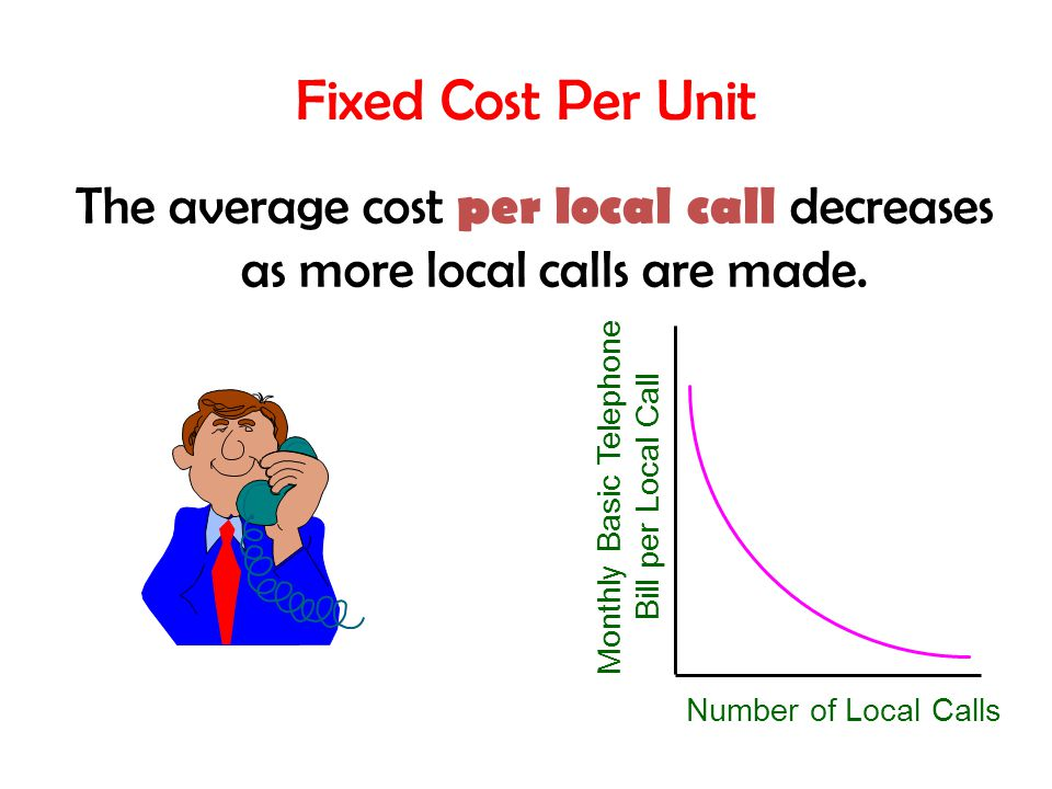 Fixed Cost Per Unit Number of Local Calls Monthly Basic Telephone Bill per Local Call The average cost per local call decreases as more local calls are made.