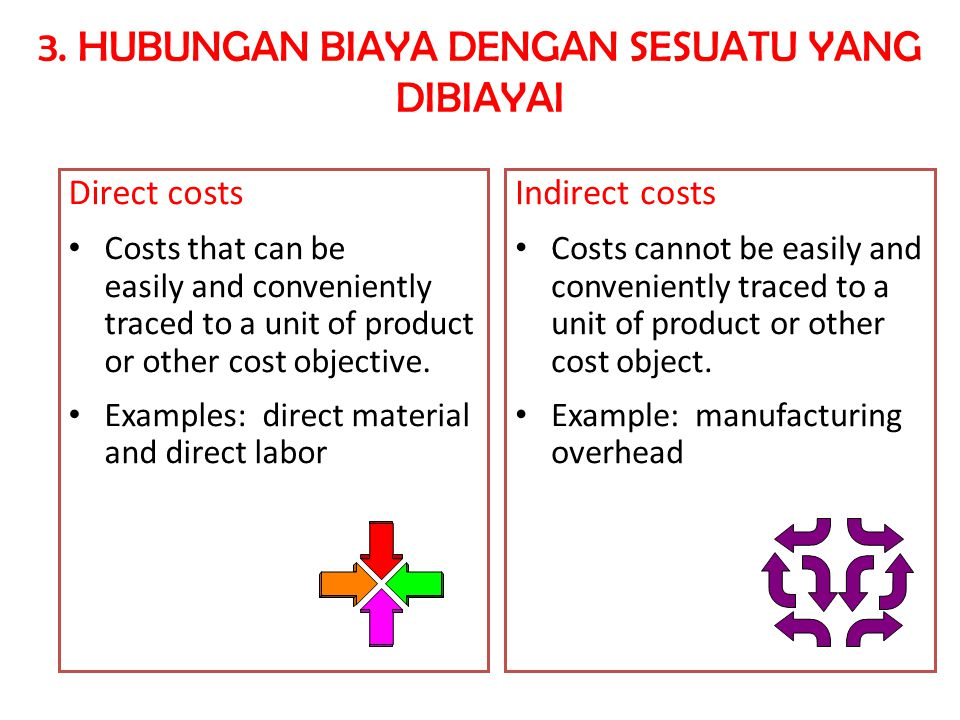 Direct costs Costs that can be easily and conveniently traced to a unit of product or other cost objective.