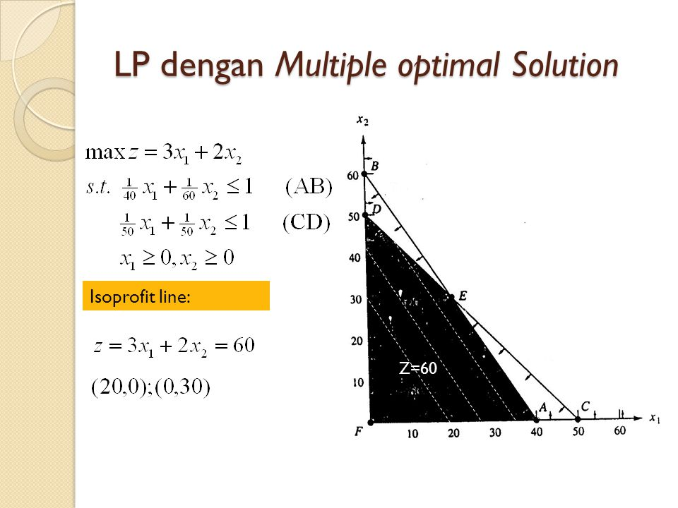 LP dengan Multiple optimal Solution Isoprofit line: Z=60