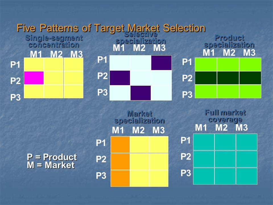Five Patterns of Target Market Selection Single-segmentconcentration P1 P2 P3 M1 M2 M3 P = Product M = Market Selectivespecialization M1 M2 M3 P1 P2 P
