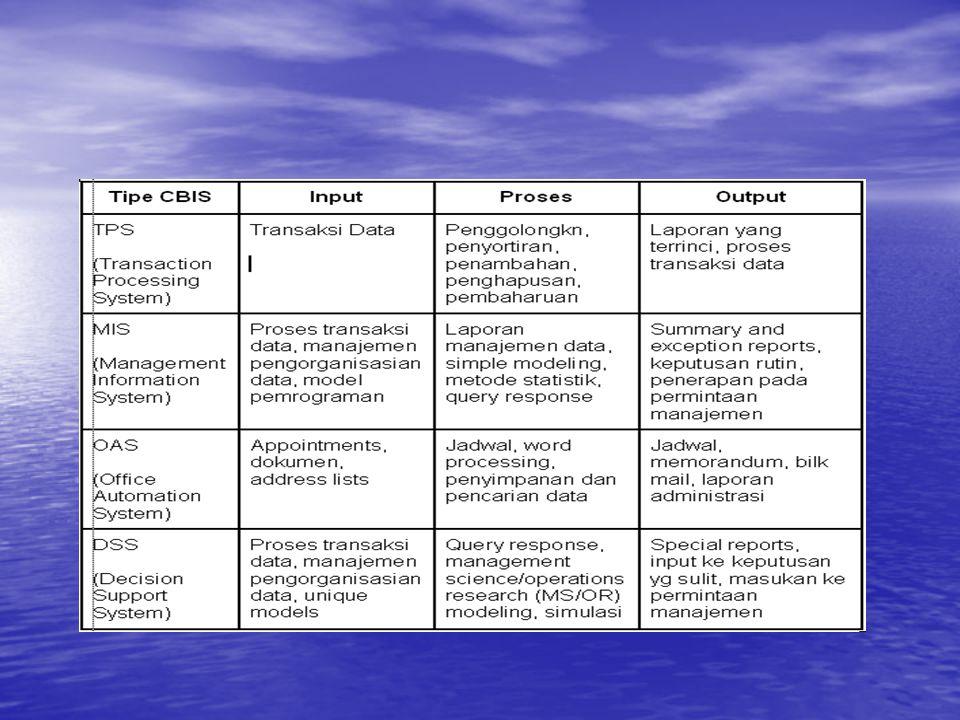 INTRODUCTION TO CBIS JENIS CBIS Ada beberapa jenis CBIS yang bisa dikategorikan seperti tabel di bawah ini.