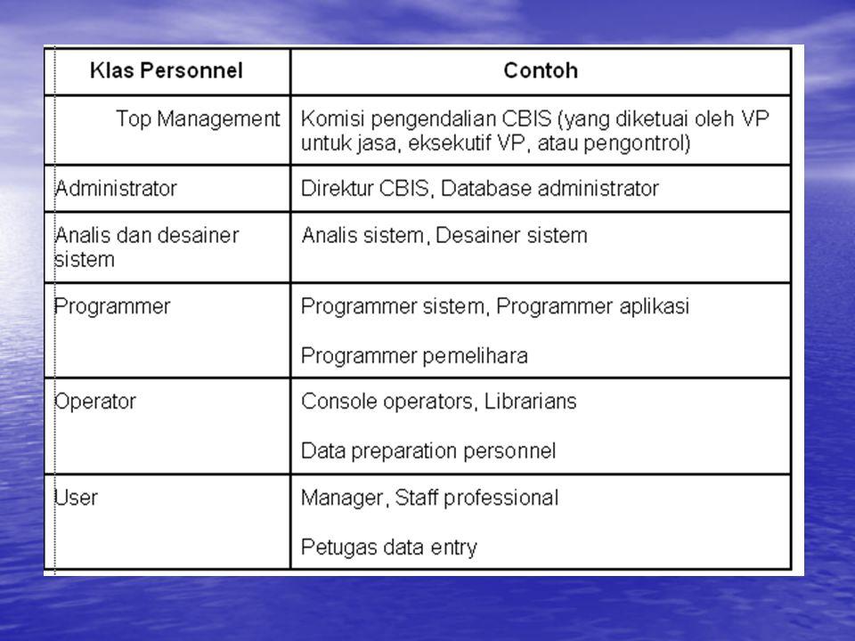 Organisas CBIS Aktivitas dalam kantor CBIS dibagi dalam empat kategori : administrasi, analisis dan desain sistem, programming, dan operasi sistem.