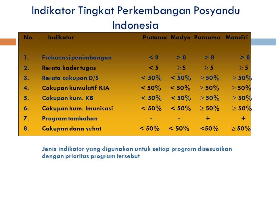 Indikator Tingkat Perkembangan Posyandu Indonesia No. Indikator Pratama Madya Purnama Mandiri 1.Frekuensi penimbangan 8 > 8 > 8 2.Rerata kader tugas <