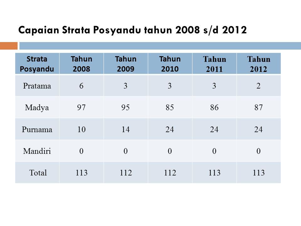 Capaian Strata Posyandu tahun 2008 s/d 2012 Strata Posyandu Tahun 2008 Tahun 2009 Tahun 2010 Tahun 2011 Tahun 2012 Pratama63332 Madya9795858687 Purnam