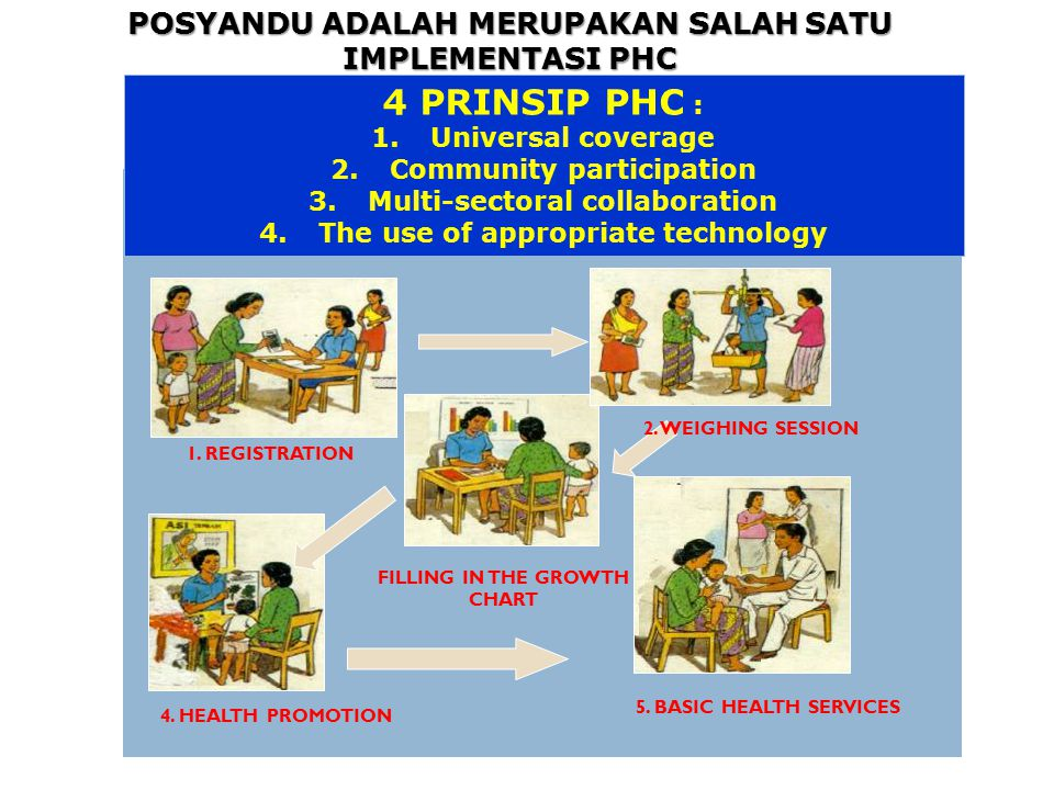 1. REGISTRATION 2. WEIGHING SESSION FILLING IN THE GROWTH CHART 4. HEALTH PROMOTION 5. BASIC HEALTH SERVICES 4 PRINSIP PHC : 1.Universal coverage 2.Co