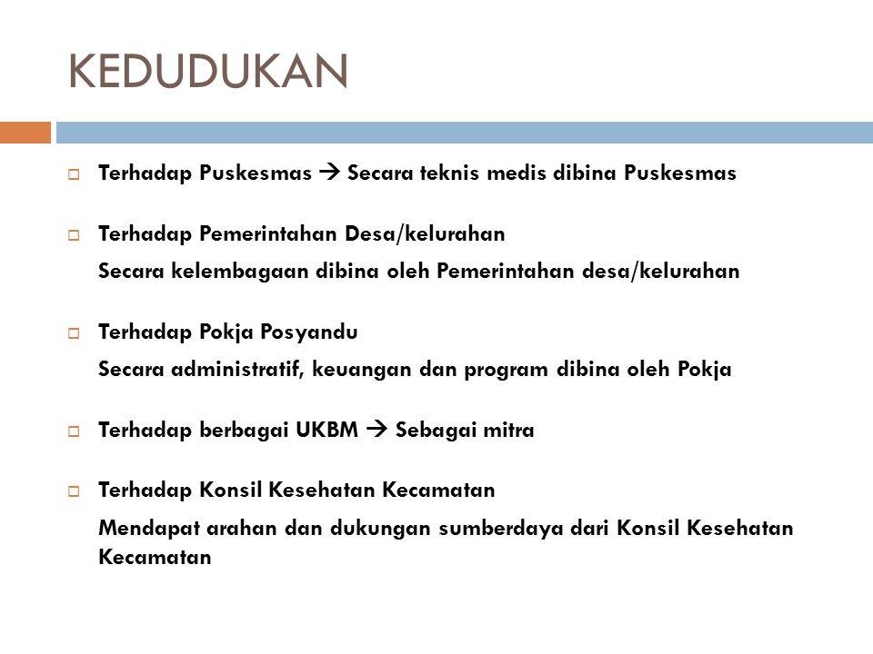STRUKTUR ORGANISASI Pengurus : ketua, sekretaris bendahara Kader Posyandu yang merangkap anggota
