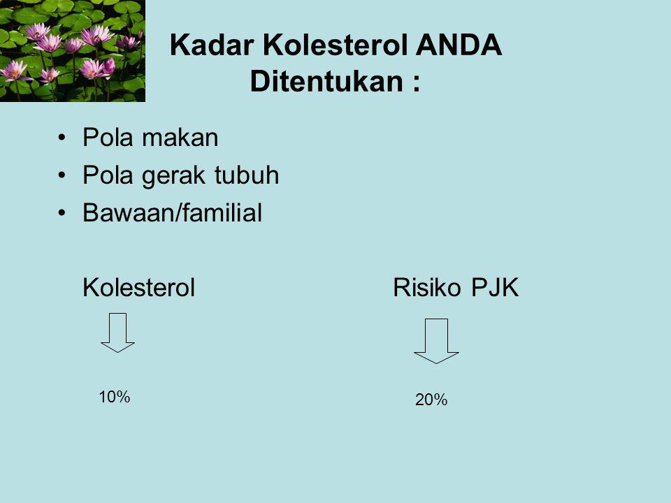 Kadar Kolesterol ANDA Ditentukan : Pola makan Pola gerak tubuh Bawaan/familial KolesterolRisiko PJK 10% 20%