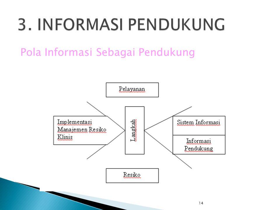 14 Pola Informasi Sebagai Pendukung