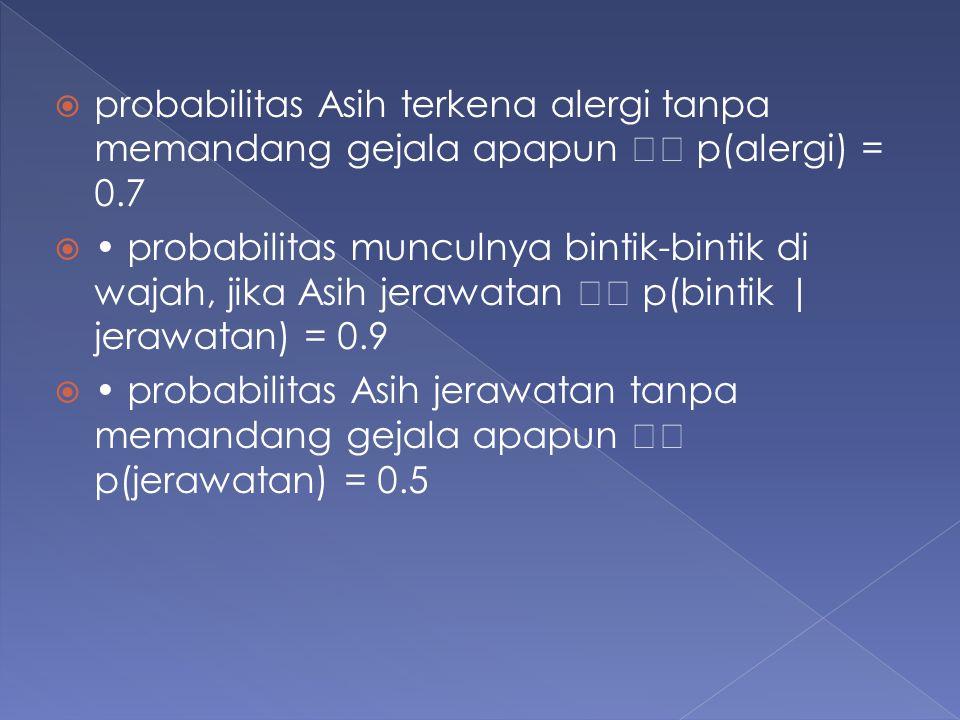  probabilitas Asih terkena alergi tanpa memandang gejala apapun p(alergi) = 0.7  probabilitas munculnya bintik-bintik di wajah, jika Asih jerawatan