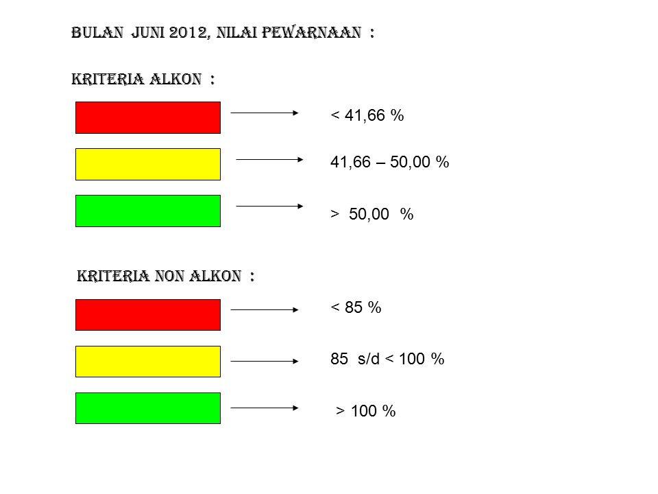 Kriteria Alkon : Bulan JUNI 2012, nilai pewarnaan : < 41,66 % 41,66 – 50,00 % > 50,00 % Kriteria Non Alkon : < 85 % 85 s/d < 100 % > 100 %