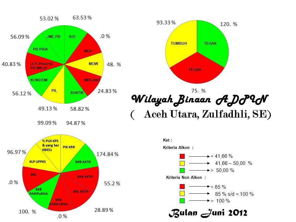 Wilayah Binaan ADPIN ( Aceh Utara, Zulfadhli, SE) 63.53 %.0 % 48.
