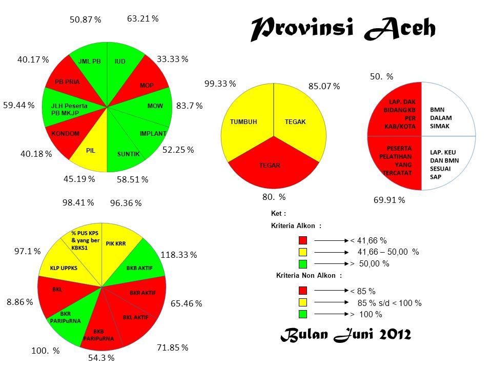 Bulan Juni 2012 < 41,66 % 41,66 – 50,00 % > 50,00 % Ket : Kriteria Alkon : Kriteria Non Alkon : > 100 % 85 % s/d < 100 % < 85 % Provinsi Aceh 63.21 % 33.33 % 83.7 % 52.25 % 58.51 % 45.19 % 40.18 % 59.44 % 40.17 % 50.87 % 96.36 % 118.33 % 65.46 % 71.85 % 54.3 % 100.