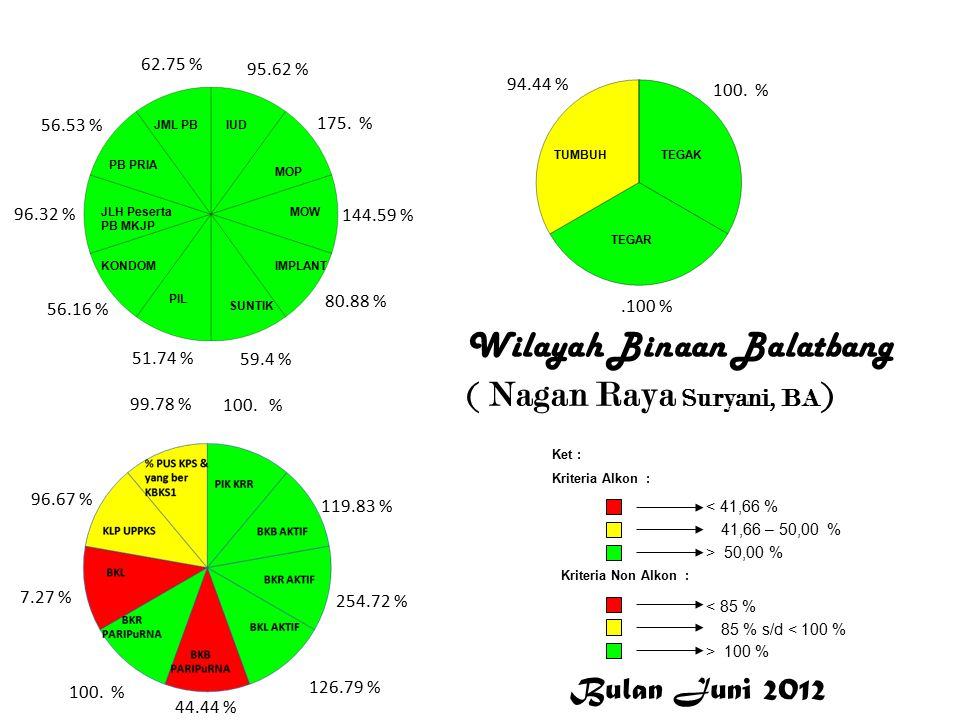 Nagan Raya Wilayah Binaan Balatbang ( Nagan Raya Suryani, BA ) Nagan Raya 95.62 % 175.