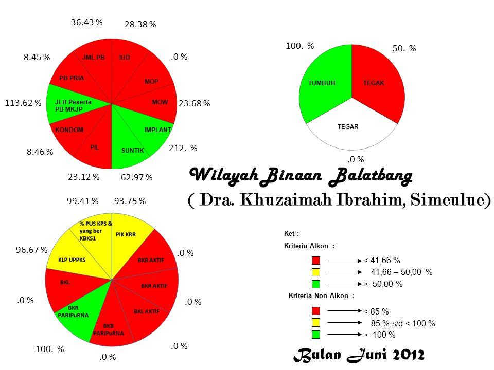 Wilayah Binaan Balatbang ( Dra. Khuzaimah Ibrahim, Simeulue) 28.38 %.0 % 23.68 % 212.