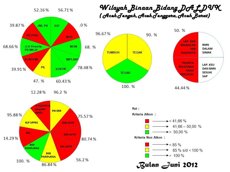 DALDUK Wilayah Binaan Bidang DALDUK ( Aceh Tengah, Aceh Tenggara, Aceh Barat) Dalduk DALDUK 56.71 %.0 % 68.