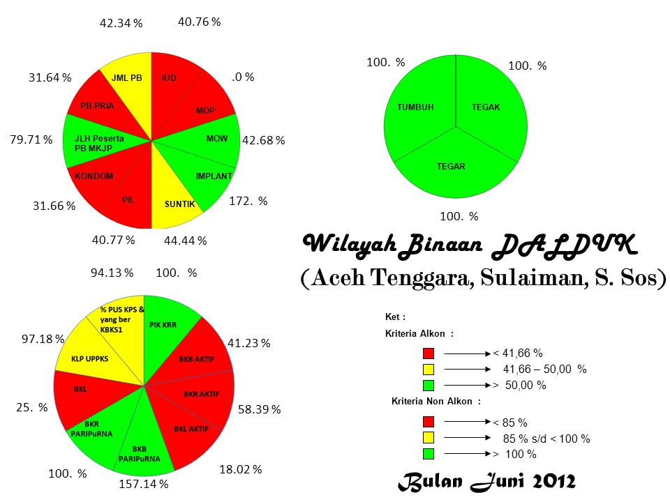 Wilayah Binaan DALDUK (Aceh Tenggara, Sulaiman, S.