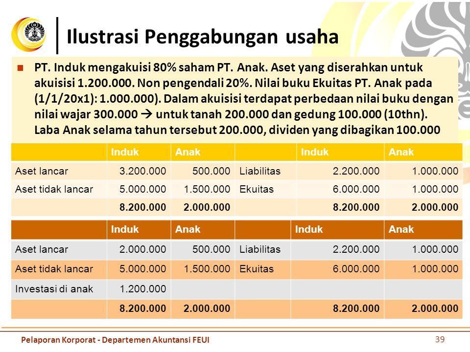 Ilustrasi Penggabungan usaha Goodwill = Investasi S – (% P'ownership x fair value asset) Nilai wajar aset = 1.000.000 + 300.000 = 1.300.000 Goodwill = 1.200.000 – 80% * 1.300.000 = 160.000  goodwill untuk parent Goodwill untuk np = 160.000/80% * 20% = 40.000 Jika goodwilll hanya untuk parent = 160.000 Jika untuk parent dan non pengendali = 200.000 Aset menjadi lebih besar IndukAnak FVIndukAnak FV Aset lancar3.200.000500.000Liabilitas2.200.0001.000.000 Aset tidak lancar5.000.0001.800.000Ekuitas6.000.0001.300.000 8.200.0002.300.0008.200.0002.300.000 Aset digabungkan sebesar nilai wajar 1.500.000+300.000 = 1.800.000(total) PSAK lama yang digabungkan hanya 1.500.000 + 80%*300.000 PSAK lama non controlling interest = 1.000.000 * 20% = 200.000 PSAK baru non controlling interest = 1.300.000 * 20% = 260.000 40 Pelaporan Korporat - Departemen Akuntansi FEUI