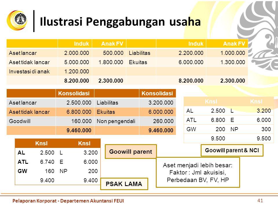 Ilustrasi Penggabungan Usaha Bertahap Entitas A sebelumnya memiliki entitas B sebesar 20% dengan nilai 320 juta.