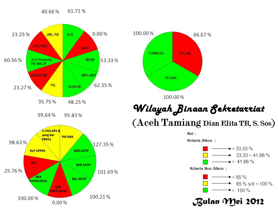 Wilayah Binaan Sekretarriat (Aceh Tamiang Dian Elita TR, S. Sos ) 61.71 % 0.00 % 53.33 % 62.35 % 48.25 % 35.75 % 23.27 % 60.56 % 23.25 % 40.66 % 95.83