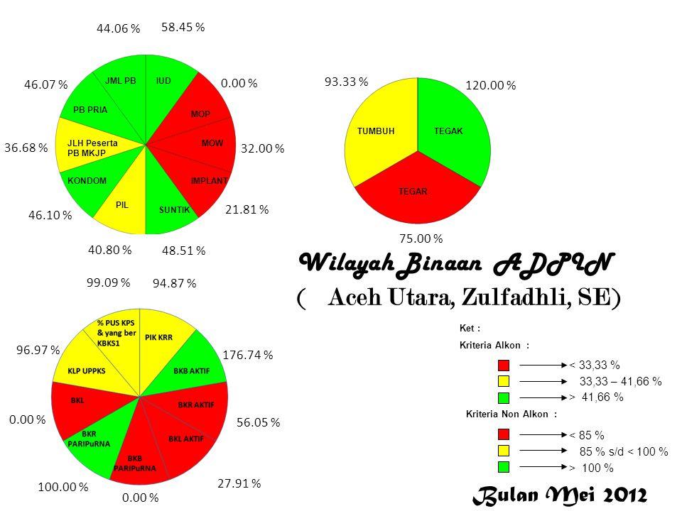 Wilayah Binaan ADPIN ( Aceh Utara, Zulfadhli, SE) 58.45 % 0.00 % 32.00 % 21.81 % 48.51 % 40.80 % 46.10 % 36.68 % 46.07 % 44.06 % 94.87 % 176.74 % 56.0