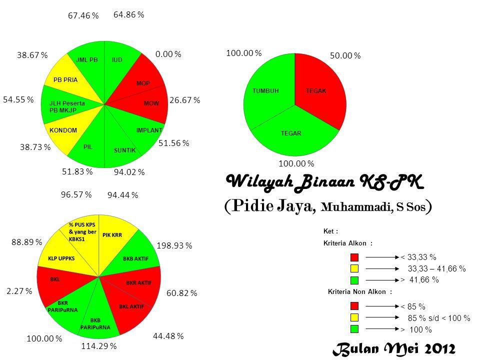 Pidie Jaya Wilayah Binaan KS-PK (Pidie Jaya, Muhammadi, S Sos ) 64.86 % 0.00 % 26.67 % 51.56 % 94.02 % 51.83 % 38.73 % 54.55 % 38.67 % 67.46 % 94.44 %