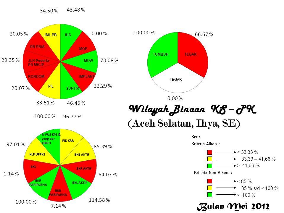Wilayah Binaan KS – PK (Aceh Selatan, Ihya, SE) Aceh Selatan 43.48 % 0.00 % 73.08 % 22.29 % 46.45 % 33.51 % 20.07 % 29.35 % 20.05 % 34.50 % 96.77 % 85