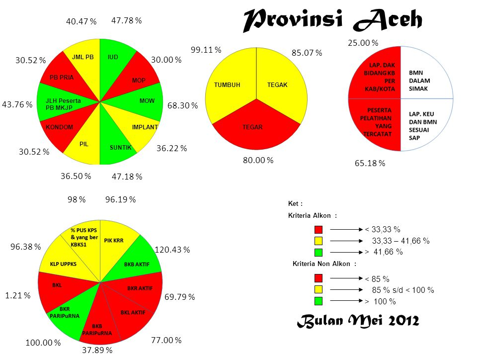 Bulan Mei 2012 < 33,33 % 33,33 – 41,66 % > 41,66 % Ket : Kriteria Alkon : Kriteria Non Alkon : > 100 % 85 % s/d < 100 % < 85 % Provinsi Aceh 47.78 % 3