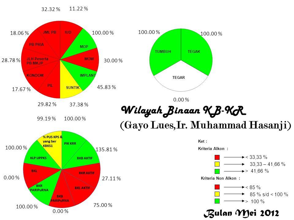 Gayo Lues Wilayah Binaan KB-KR (Gayo Lues,Ir. Muhammad Hasanji) 11.22 % 100.00 % 30.00 % 45.83 % 37.38 % 29.82 % 17.67 % 28.78 % 18.06 % 32.32 % 100.0