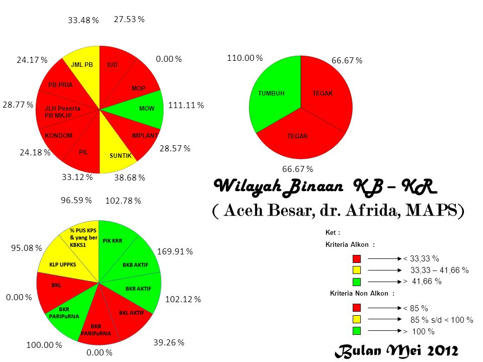 Wilayah Binaan KB – KR ( Aceh Besar, dr. Afrida, MAPS) 27.53 % 0.00 % 111.11 % 28.57 % 38.68 % 33.12 % 24.18 % 28.77 % 24.17 % 33.48 % 102.78 % 169.91