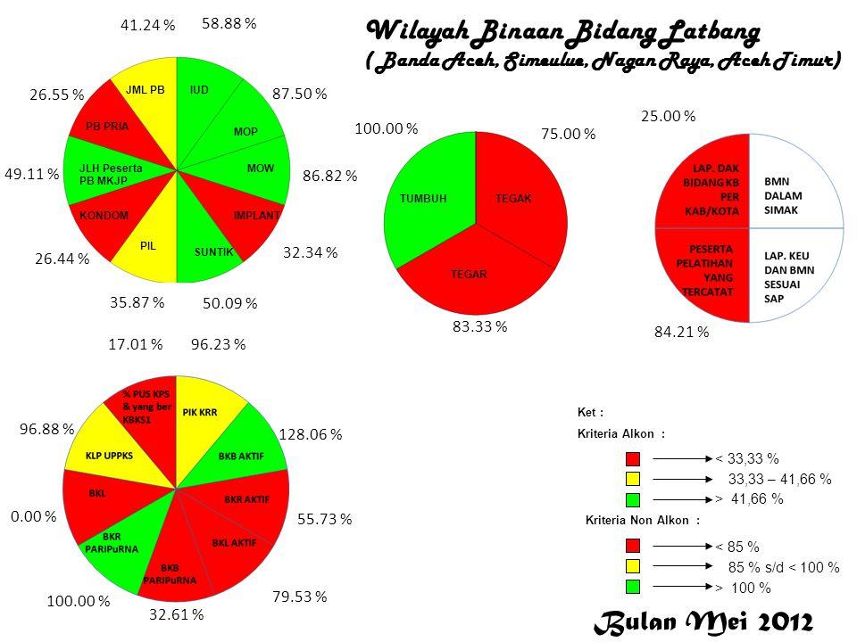 LATBANG Wilayah Binaan Bidang Latbang ( Banda Aceh, Simeulue, Nagan Raya, Aceh Timur) Latbang 58.88 % 87.50 % 86.82 % 32.34 % 50.09 % 35.87 % 26.44 %