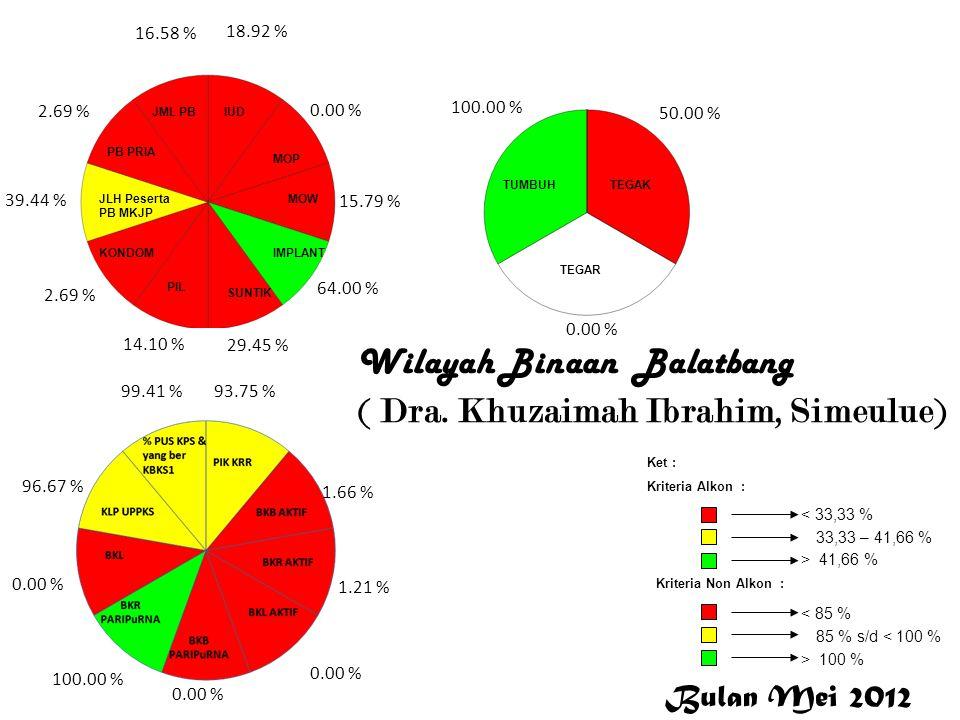 Wilayah Binaan Balatbang ( Dra. Khuzaimah Ibrahim, Simeulue) 18.92 % 0.00 % 15.79 % 64.00 % 29.45 % 14.10 % 2.69 % 39.44 % 2.69 % 16.58 % 93.75 % 1.66