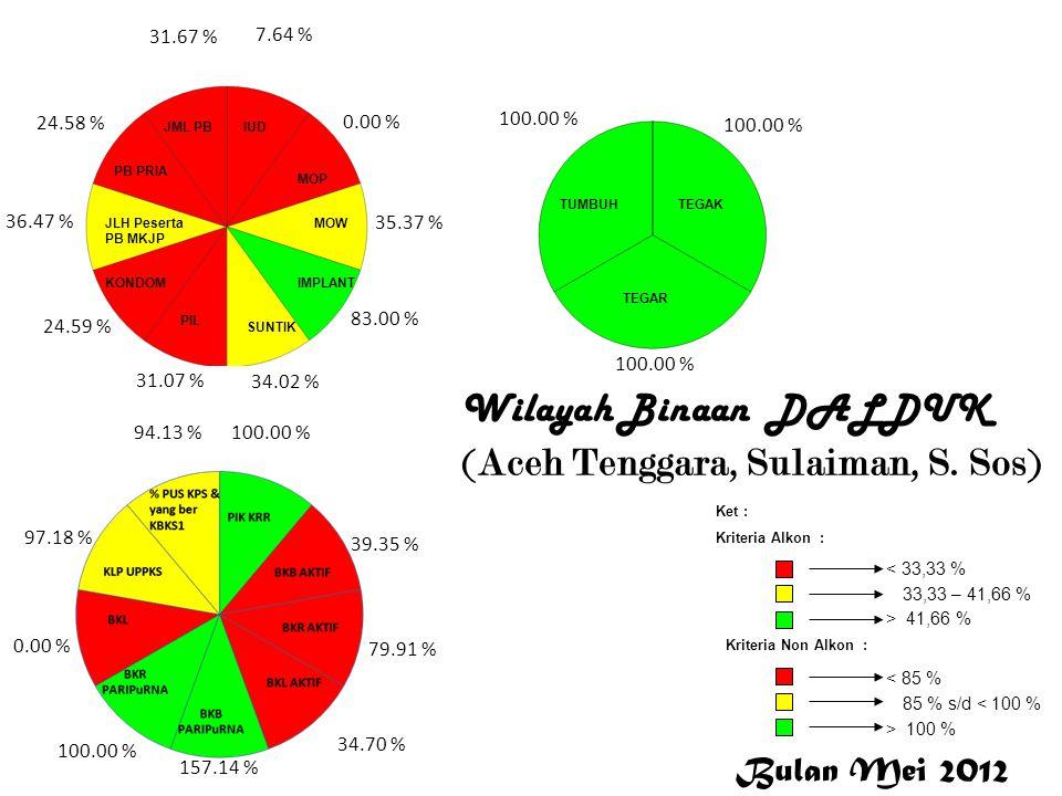 Wilayah Binaan DALDUK (Aceh Tenggara, Sulaiman, S. Sos) 7.64 % 0.00 % 35.37 % 83.00 % 34.02 % 31.07 % 24.59 % 36.47 % 24.58 % 31.67 % 100.00 % 39.35 %