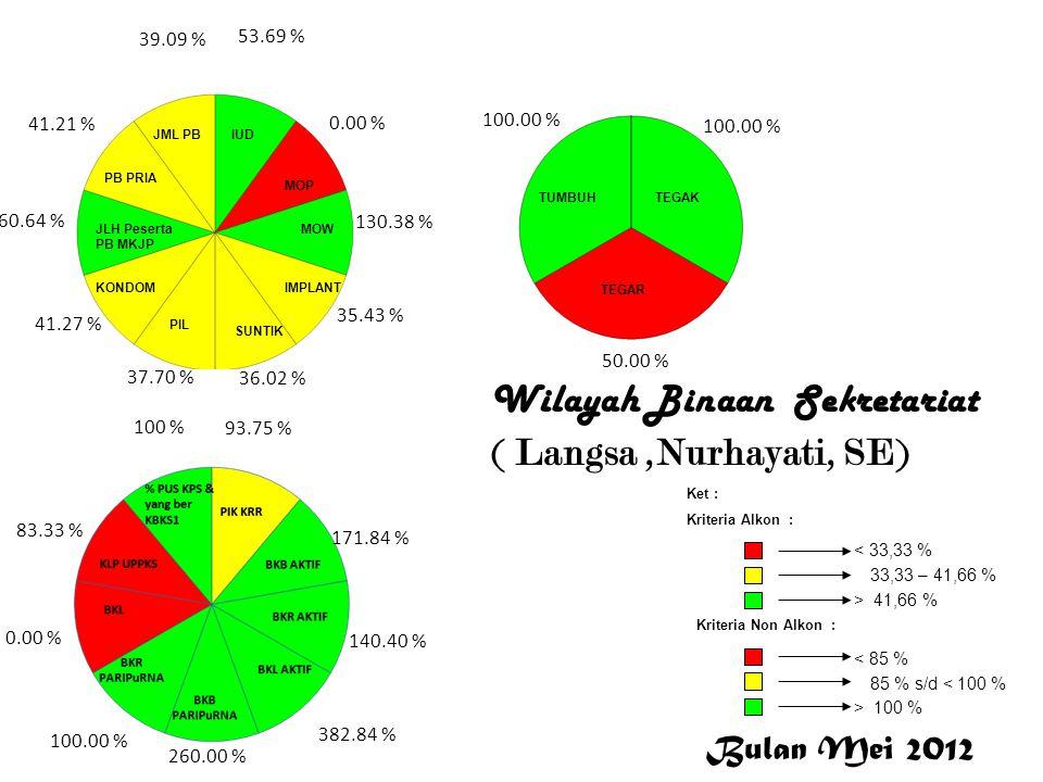 L a n g s a Wilayah Binaan Sekretariat ( Langsa,Nurhayati, SE) L a n g s a Bulan Mei 2012 < 33,33 % 33,33 – 41,66 % > 41,66 % Ket : Kriteria Alkon : K