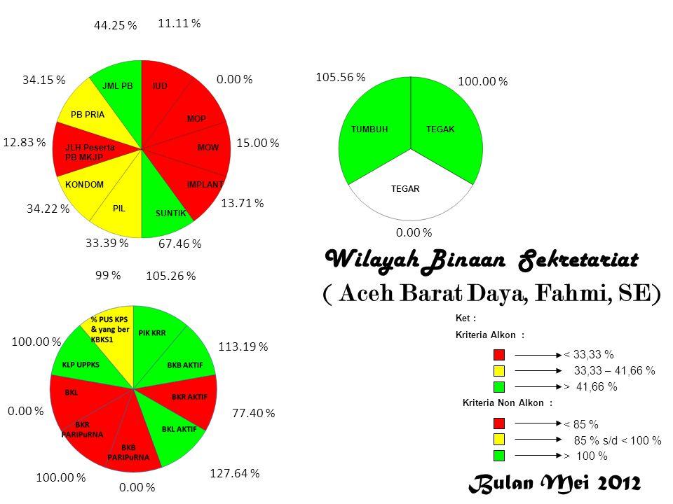 Aceh Barat Daya Wilayah Binaan Sekretariat ( Aceh Barat Daya, Fahmi, SE) Bulan Mei 2012 < 33,33 % 33,33 – 41,66 % > 41,66 % Ket : Kriteria Alkon : Kri