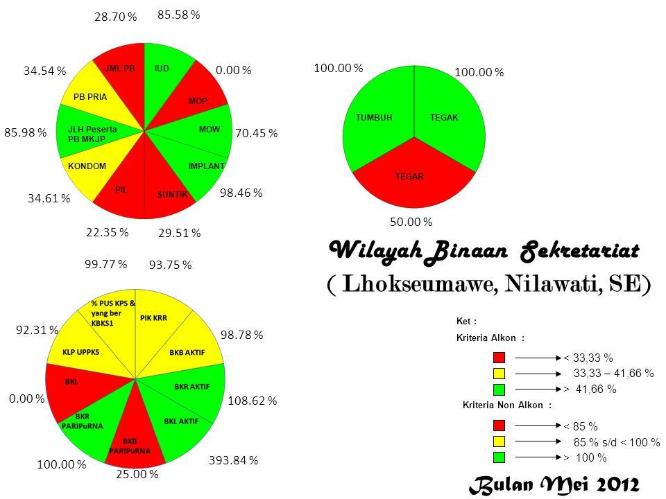 Wilayah Binaan Sekretariat (Sabang Idrus, SE) Bulan Mei 2012 < 33,33 % 33,33 – 41,66 % > 41,66 % Ket : Kriteria Alkon : Kriteria Non Alkon : > 100 % 85 % s/d < 100 % < 85 % 40.91 % 0.00 % 15.79 % 82.05 % 31.77 % 37.22 % 19.65 % 54.32 % 19.54 % 33.69 % 83.33 % 200.57 % 3.53 % 17.86 % 0.00 % 100.00 % 0.00 % 97.44 % 99.90 % 50.00 % 200.00 % 0.00 % S a b a n g