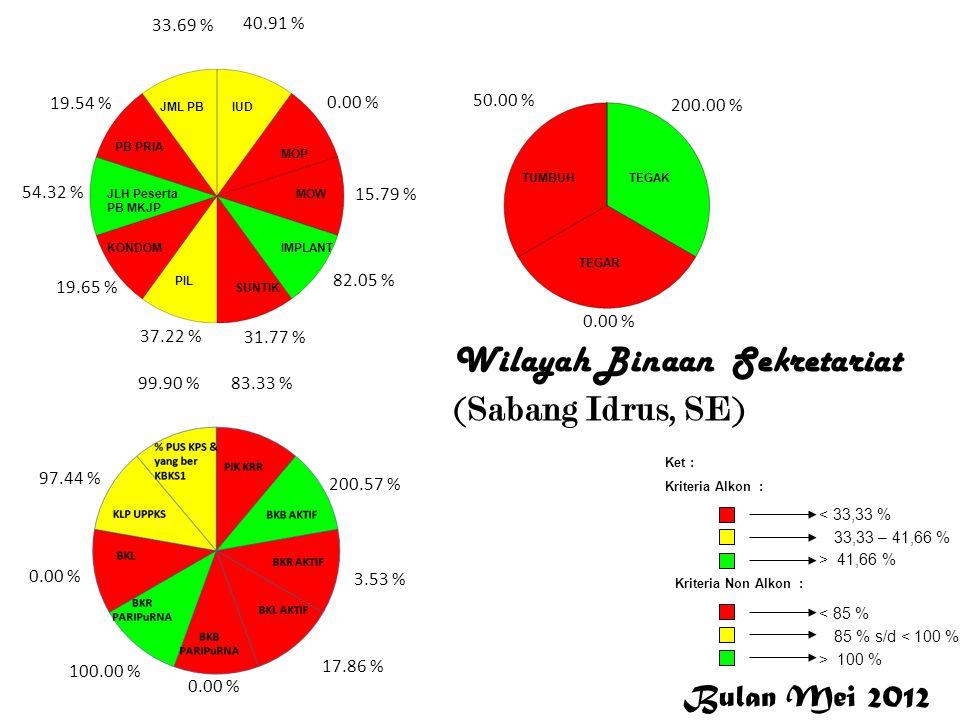 Wilayah Binaan KB-KR (Bener Meriah, Cut Rosaminora, SE ) 13.08 % 0.00 % 125.00 % 36.40 % 45.89 % 25.87 % 21.19 % 26.38 % 21.08 % 33.30 % 94.12 % 89.27 % 55.12 % 53.96 % 0.00 % 100.00 % 0.00 % 97.18 % 99.87 % 100.00 % 66.67 % 0.00 % Bener Meriah Bulan Mei 2012 < 33,33 % 33,33 – 41,66 % > 41,66 % Ket : Kriteria Alkon : Kriteria Non Alkon : > 100 % 85 % s/d < 100 % < 85 %
