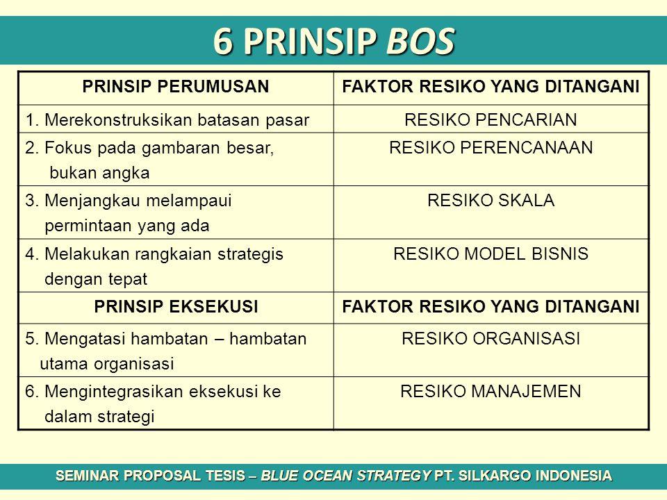 6 PRINSIP BOS SEMINAR PROPOSAL TESIS – BLUE OCEAN STRATEGY PT. SILKARGO INDONESIA PRINSIP PERUMUSANFAKTOR RESIKO YANG DITANGANI 1. Merekonstruksikan b