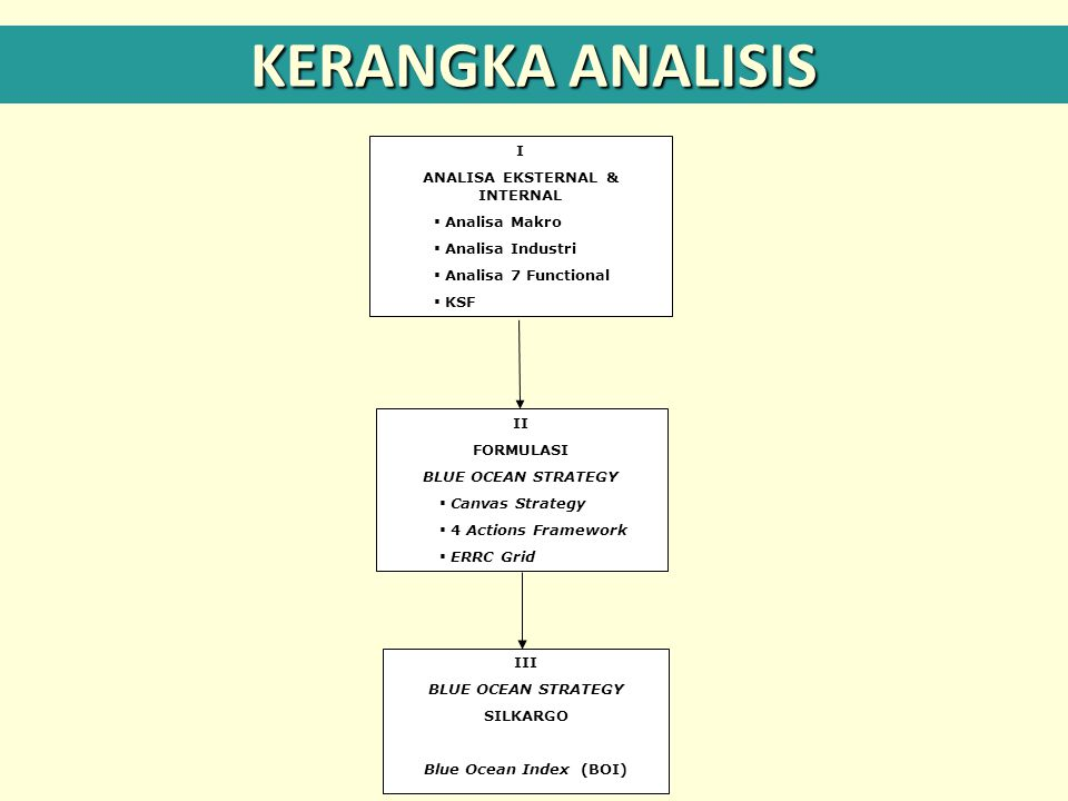 KERANGKA ANALISIS I ANALISA EKSTERNAL & INTERNAL  Analisa Makro  Analisa Industri  Analisa 7 Functional  KSF II FORMULASI BLUE OCEAN STRATEGY  Ca